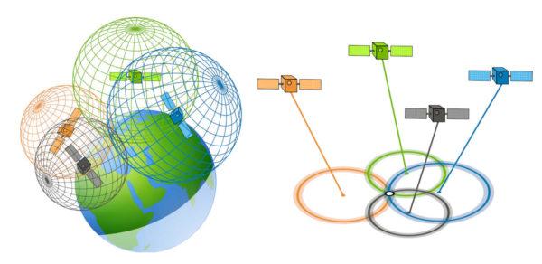 Le principe de trilatération permet de déduire la position sur le globe