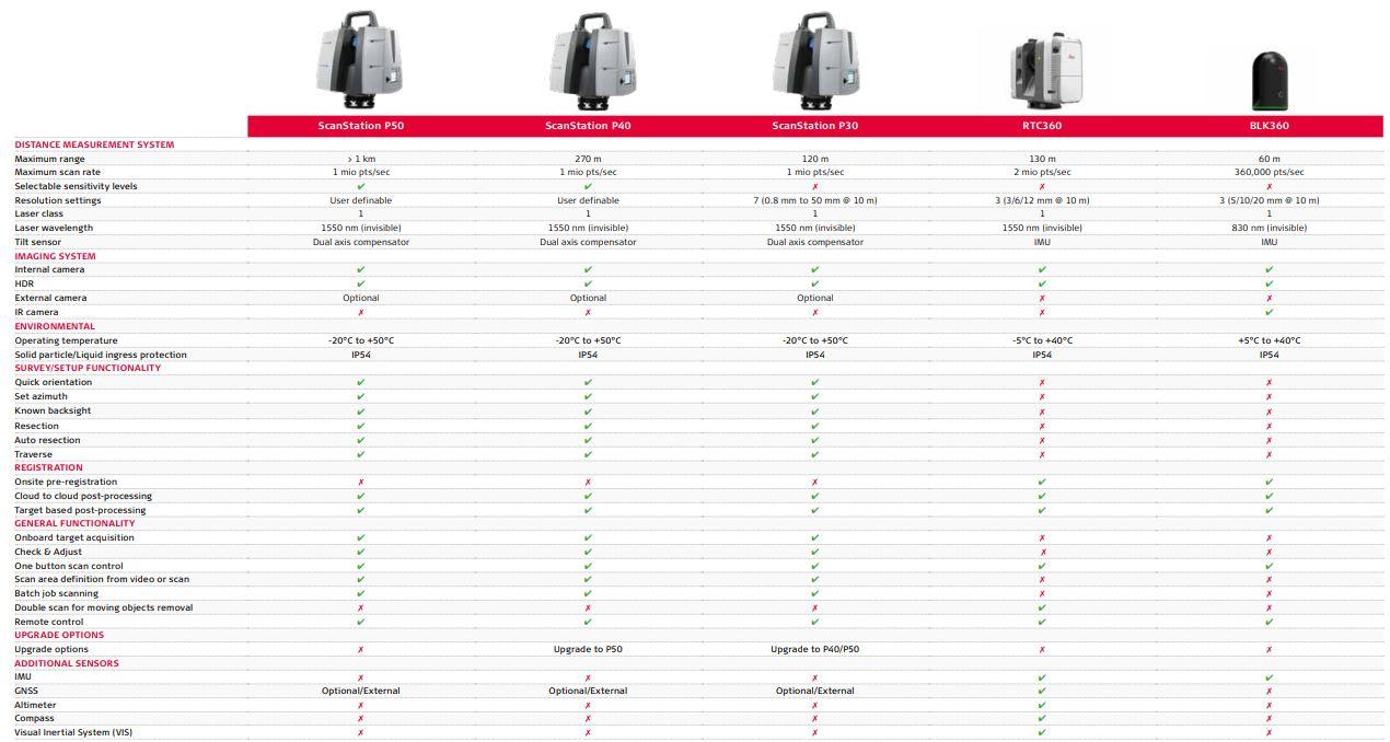 Comparaison des scanners laser 3D Leica