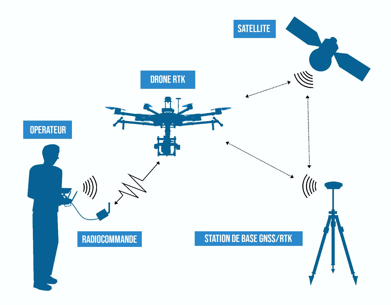 Fonctionnement du RTK pour la correction des informations GNSS