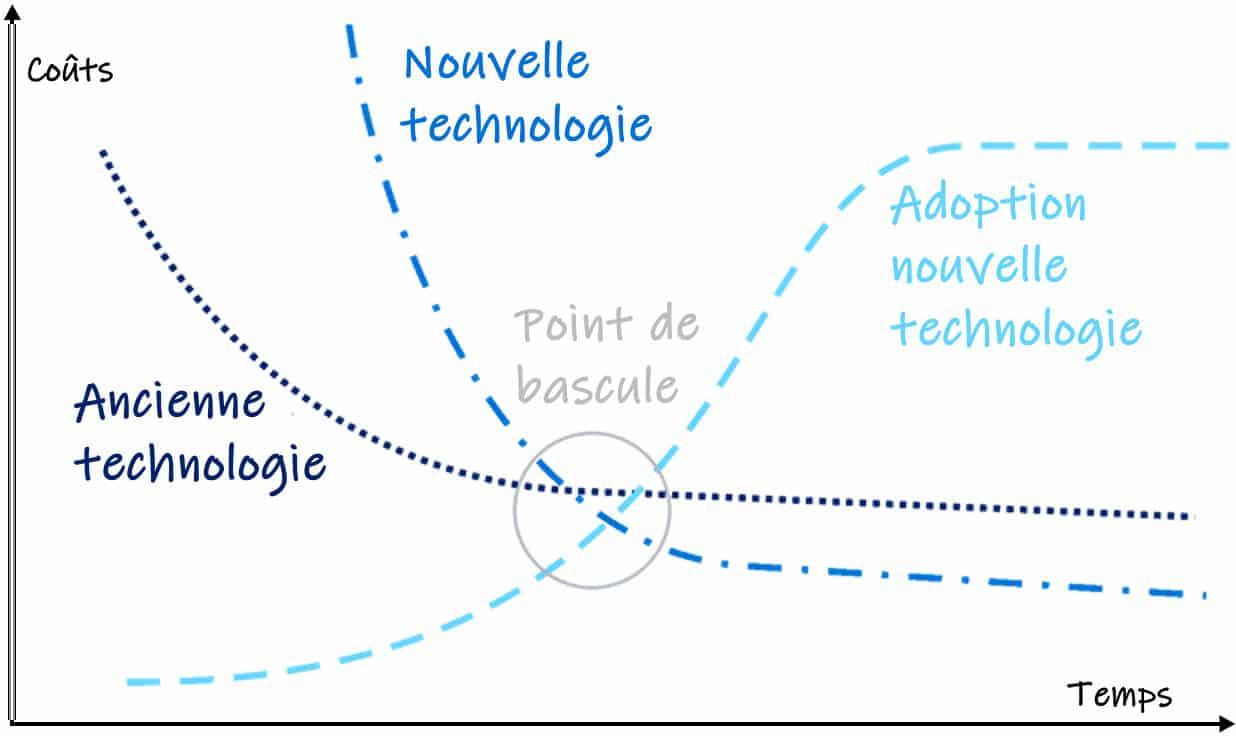 Courbe d'adoption des nouvelles technologies