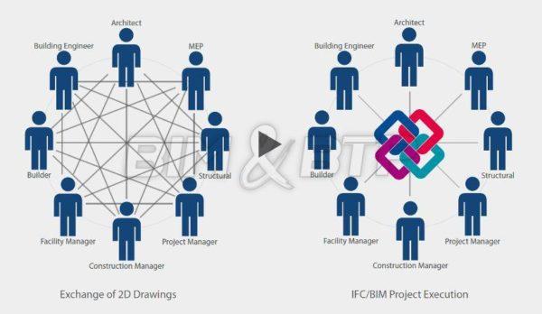 Le processus BIM place une maquette numérique 3D au centre des échanges - Source : bimbtp.com