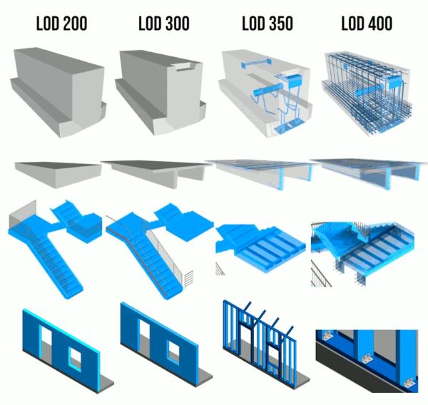 Illustration des niveaux de détails LOD d'une maquette BIM modélisée sur la base d'un scan 3D