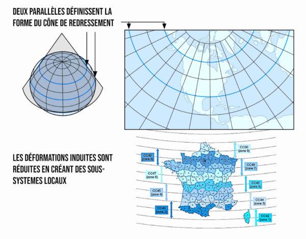 Aplatir un globe crée des déformations, corrigées localement par des systèmes de coordonnées variables
