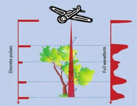 Différence entre les LiDAR par temps de vol et par déphasage pour la détection d'échos