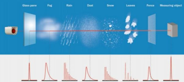 Formes d'ondes retour LiDAR selon les objets impactés