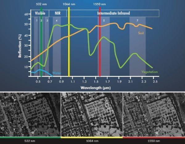 L'utilisation de longueurs d'ondes différentes permet de classifier la nature des données LiDAR recueillies au delà de leur position