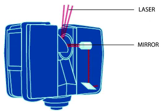 Fonctionnement schématique d'un scanner Laser 3D - Documentation Faro