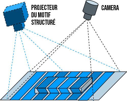 Effet de parallaxe sur le motif structuré, observée par une caméra déportée
