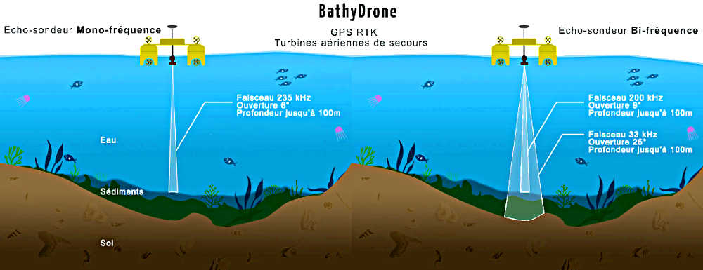 Un drone de bathymétrie - source : escadrone.com