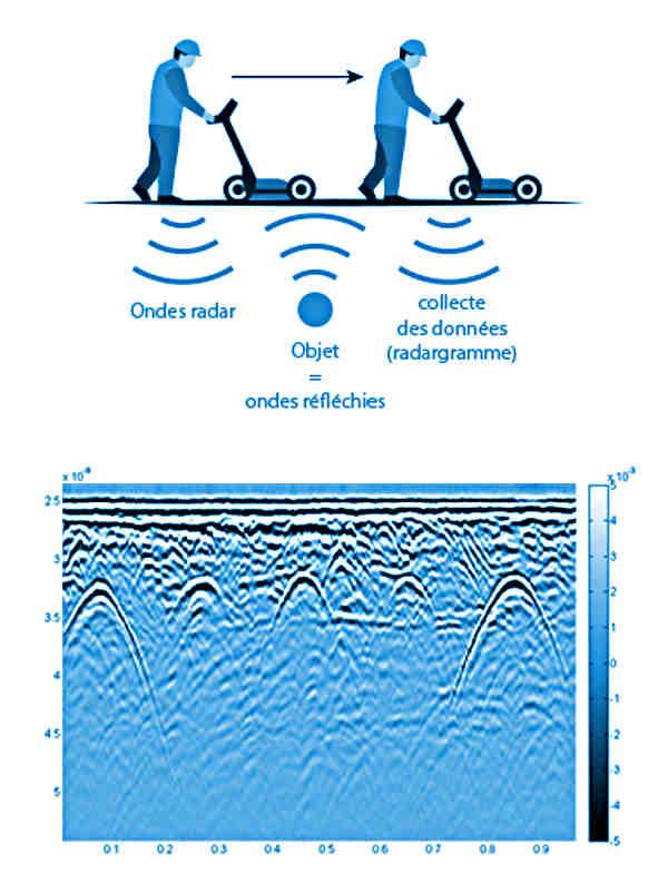 Principe de fonctionnement d'un radar pour la numérisation du sous-sol