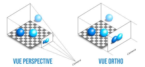 """Différence entre une vue """"ortho"""" et une vue en perspective."""